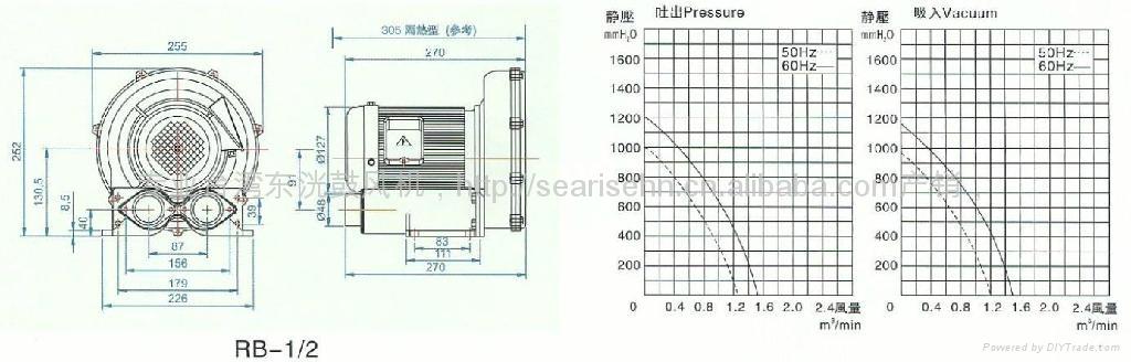 高壓風機 0.2KW旋渦氣泵 RB-1/4風泵風壓 550mmAq 風量 0.4m3/min