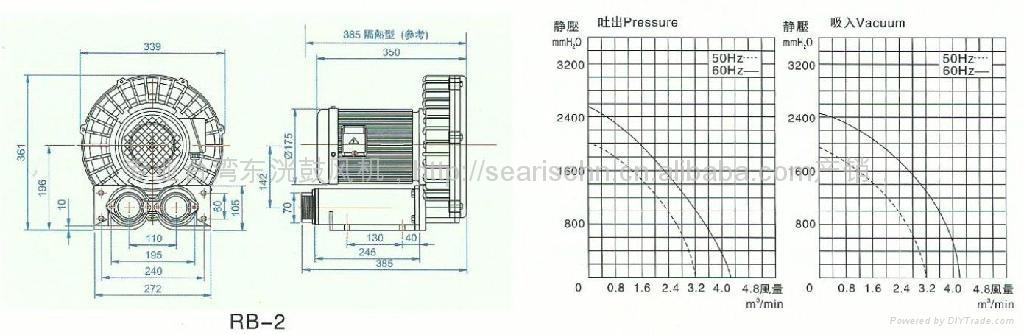 0.75KW高壓風機 RB-1旋渦氣泵 高壓風泵風壓 1600 mmAq 風量 2.1 m3/min