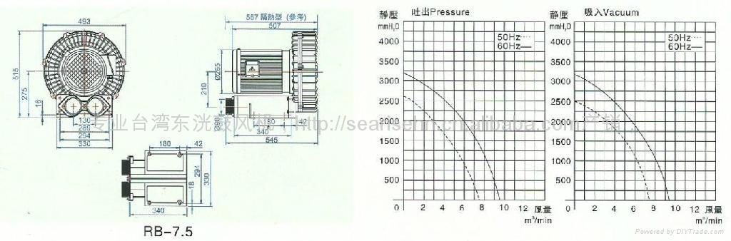 5.5KW東莞高壓風機 RB-7.5旋渦氣泵風壓 2600 mmAq 風量 7.5 m3/min