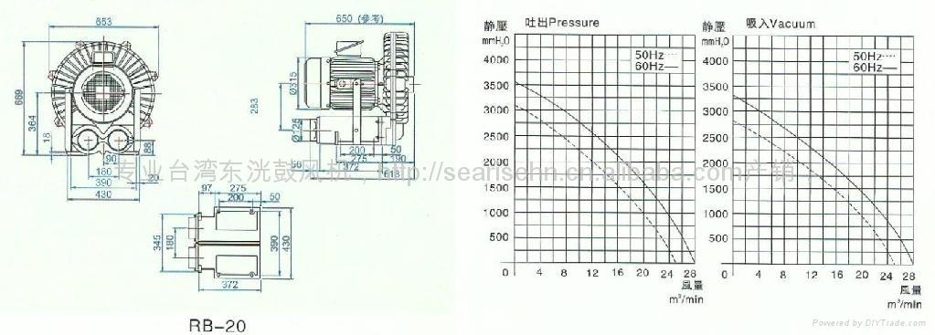 11KW東洸高壓風機 RB-15旋渦氣泵風壓 3000 mmAq 風量 20 m3/min