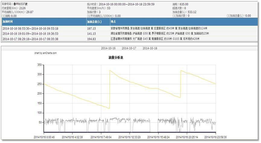 超声波液位传感器 3