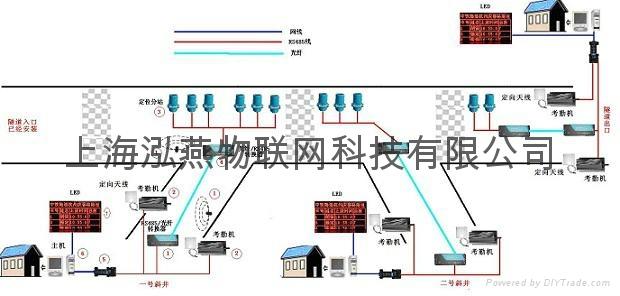 隧道施工人员安全定位考勤系统识别卡 4