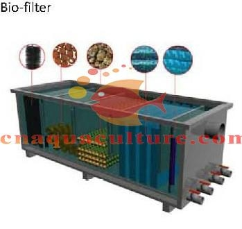 Bio filter pond bed filter media usesun china for Koi pond filter media
