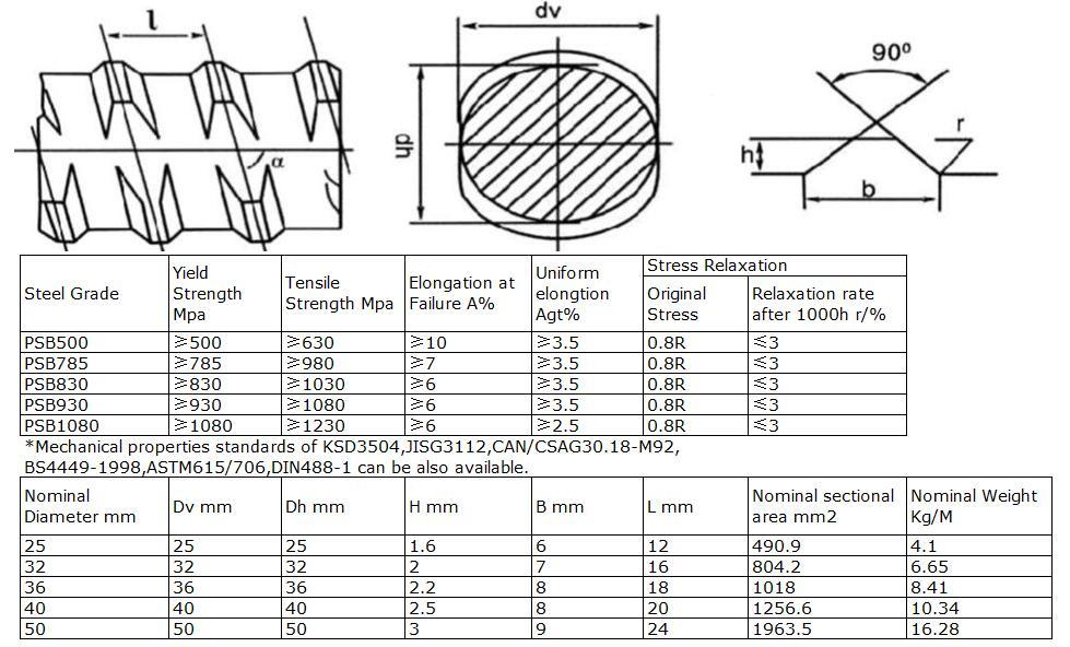Solid threaded bar/post tensioning bar Dia50mm, PSB1080 for tunnelling   2