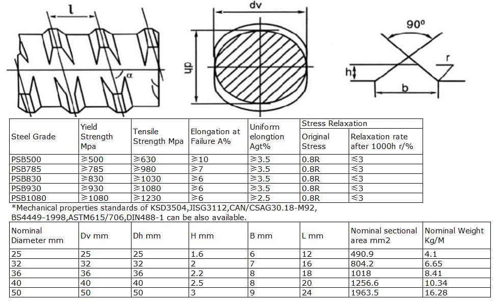 Solid threaded bar/post tensioning bar Dia25mm, PSB1080 for bridge construction  2