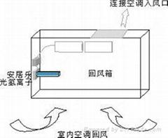 病房中央空調空氣淨化器