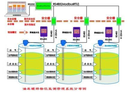 雙界面(混合物)液位段層掃描分析系統 1