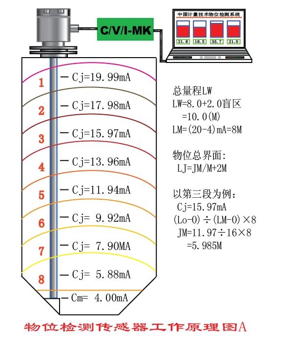 大量程料位檢測專用傳感器  (0~100m) 1