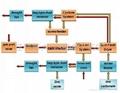 氧化鋅閃速煅燒爐(圖) 3