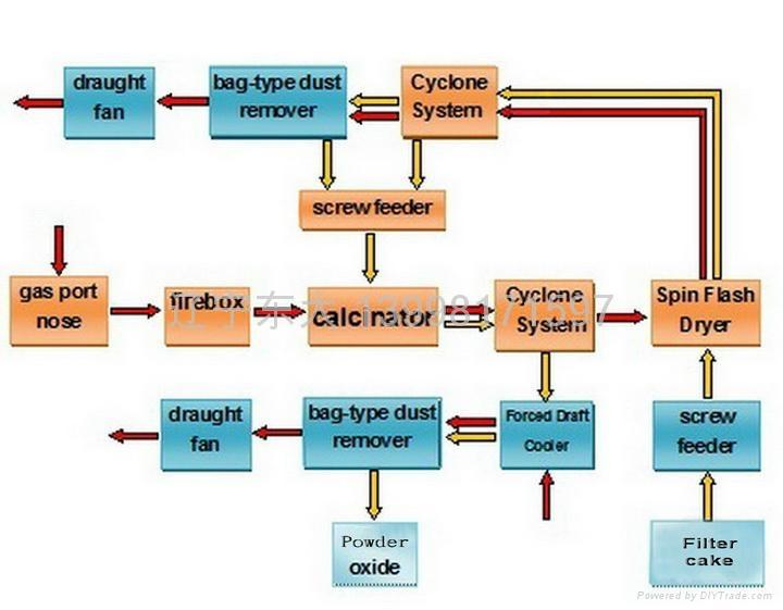 Nickel oxide calcined furnace 2