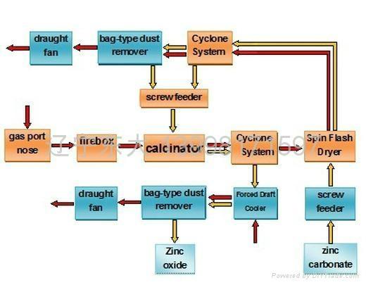 Оксид цинка кальцинированный 4