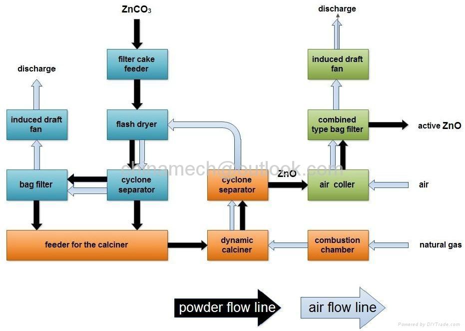 Zinc calcine carbide furnace 6