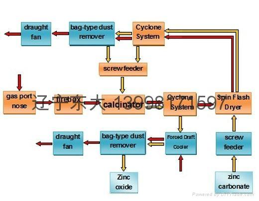 Zinc calcine furnace 3