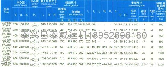 zqa850 Cylindrical gear reducer 3