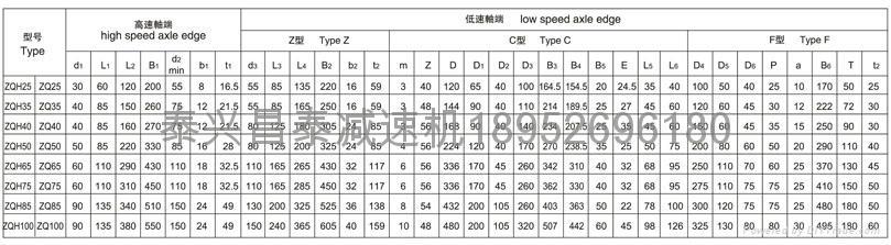 zqa850 Cylindrical gear reducer 5