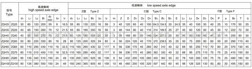 ZQ850-40.17圓柱齒輪減速機 5