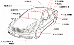 汽车外饰件用热塑性弹性体TPV