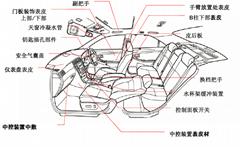 汽车内饰用热塑性弹性体TPV
