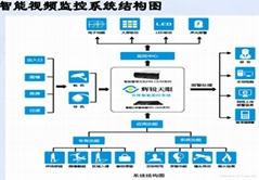 智能仓库远程监控系统
