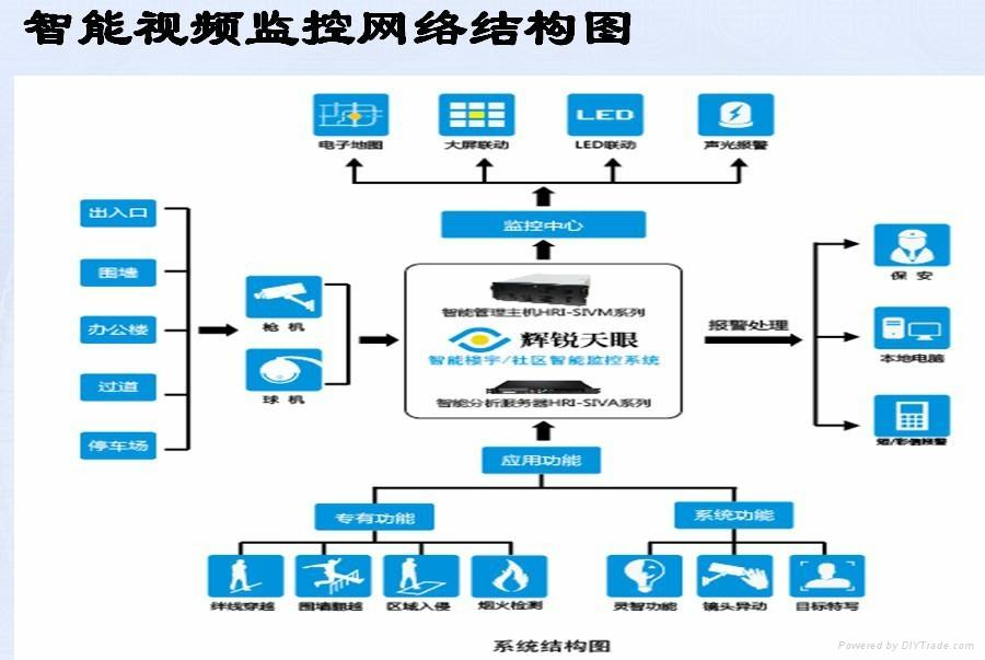 社区智能监控系统 1