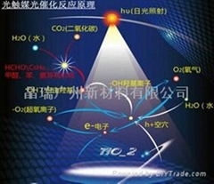 光觸媒專用納米二氧化鈦