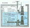 液下射流式曝氣機 3
