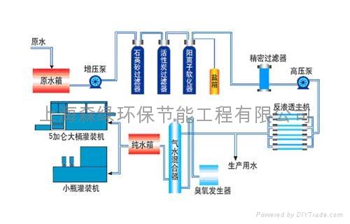 电子生物制药行业超纯水设备 1