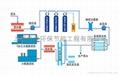 電子生物製藥行業超純水設備
