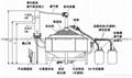 全自動帶電加熱油水分離器 4