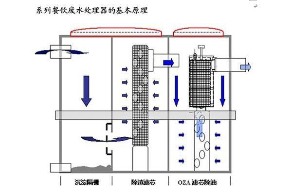 地埋式隔油池 3