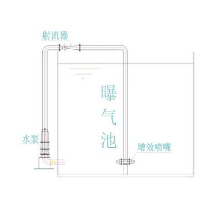 液下射流曝氣器系列 4