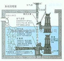 地埋式生活污水成套处理设备 2