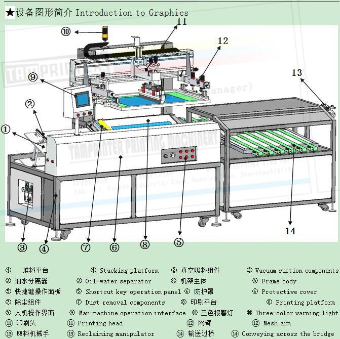 Fully automatic sheet screen printing machines 6