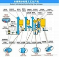 Water glass sand production line