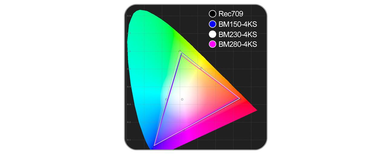 Adjustable Color Space