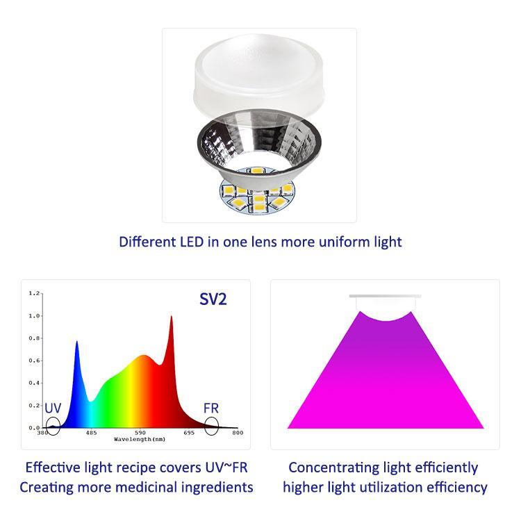 全光譜LED生長植物燈室內水培商用園藝頂光高功率模組陣列燈 6