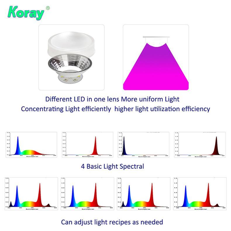 四通道四種不同的光譜單獨控制調光植物燈實驗種植育苗植物工廠 2