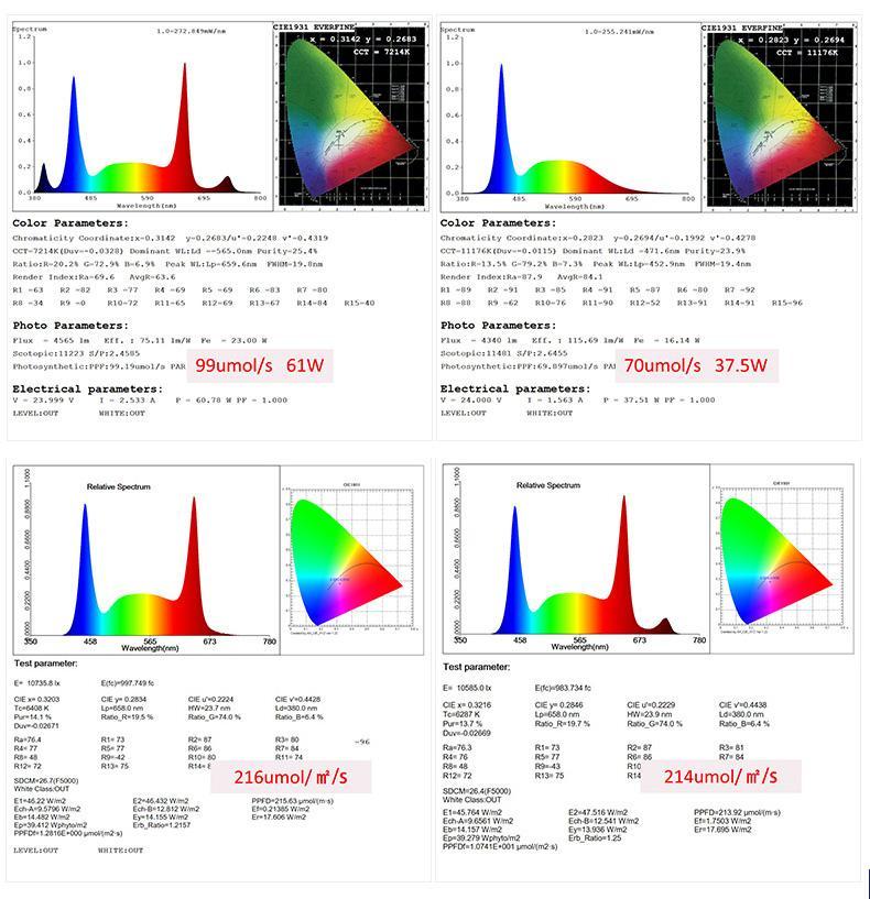 四通道四種不同的光譜單獨控制調光植物燈實驗種植育苗植物工廠 5