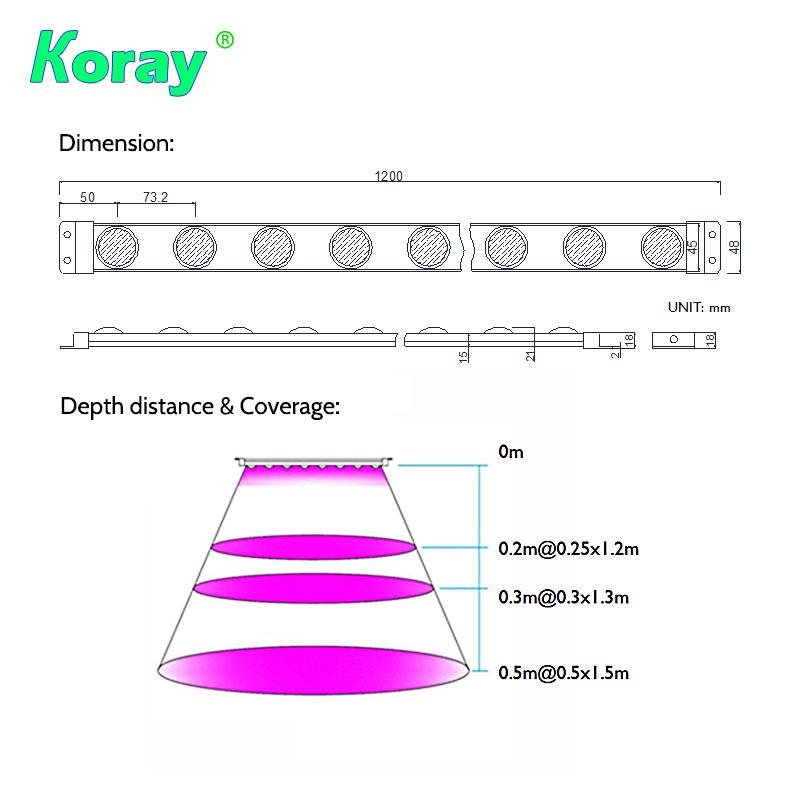 4 individual spectrum channels adjust the Grow Light Module,spectrum you need 4