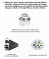 Greenhouses Horticulture LED lighting Toplighting LED Grow light Module 9