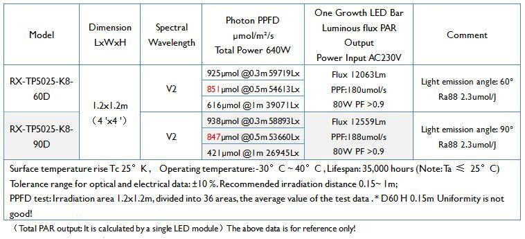 經濟型 640W藥用植物生長燈模組陣列植物燈 8