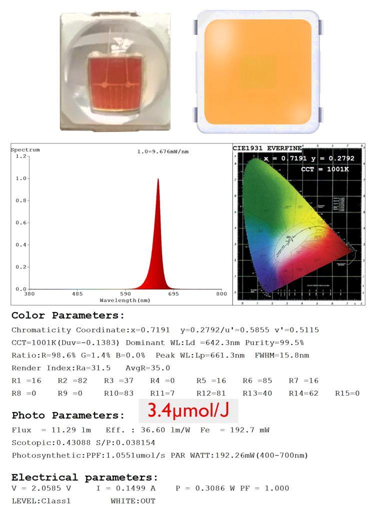 三星LM301高效率灯珠额外增加了深红660nm光谱篷药用植物灯 9