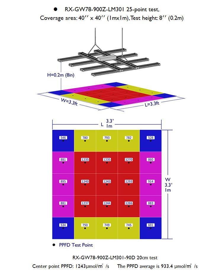 450W高功率顶光药用植物模组灯条超高PAR输出帐篷种植 10