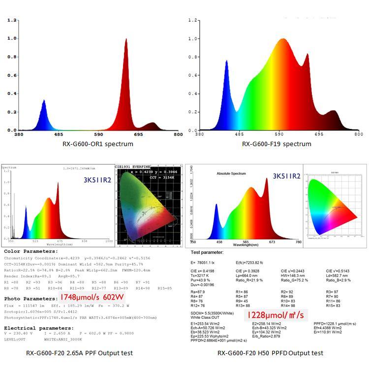 500W/600W大棚植物灯高功率顶光植物补光模组 8