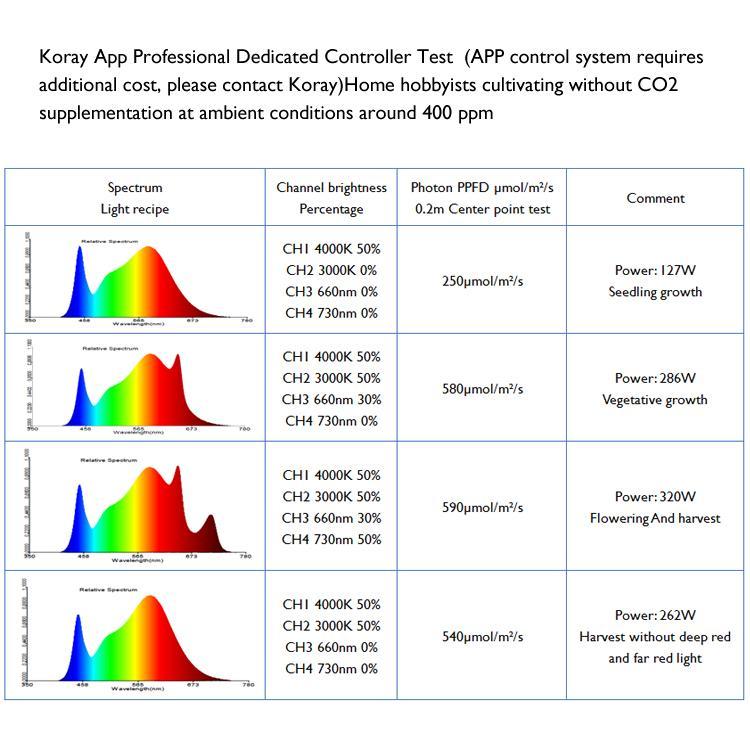 四通道可调光谱商业种植药用植物生长阵列灯 11