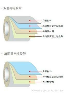 Spot supply elephant brand conductive cloth tape DSS - 700 d 4