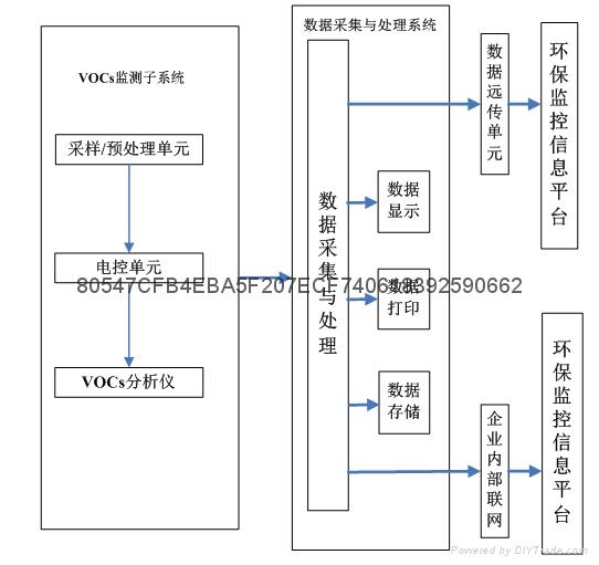 膠水廠行業VOC治理設備 1