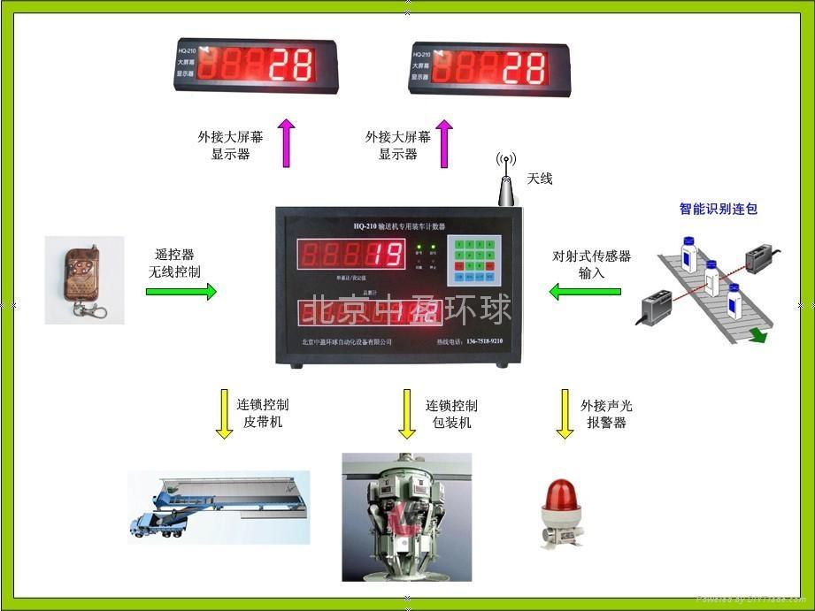 水泥输送机计数器 2