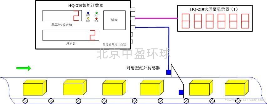 水泥输送机计数器 3