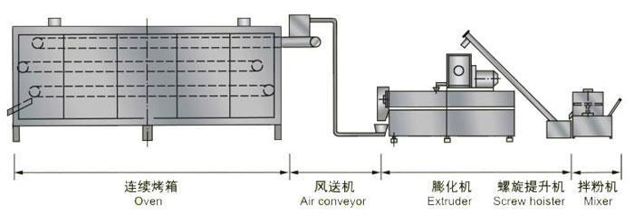 双螺杆宠物饲料加工设备生产线 1